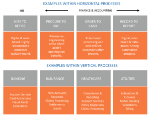 Which processes are suitable for RPA