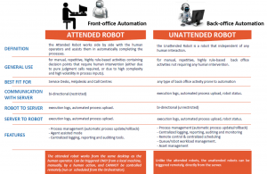 Types of bots and how they become intelligent